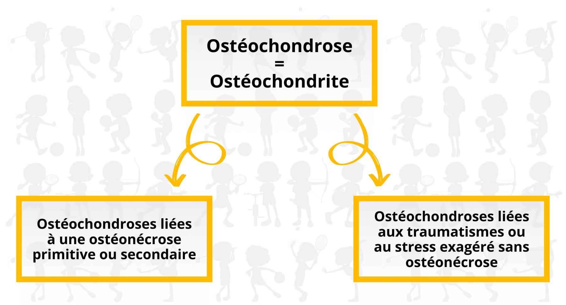 les types d ostéochondrose de croissance